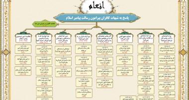 تدبر در سوره ي مبارکه ي انعام (7)
